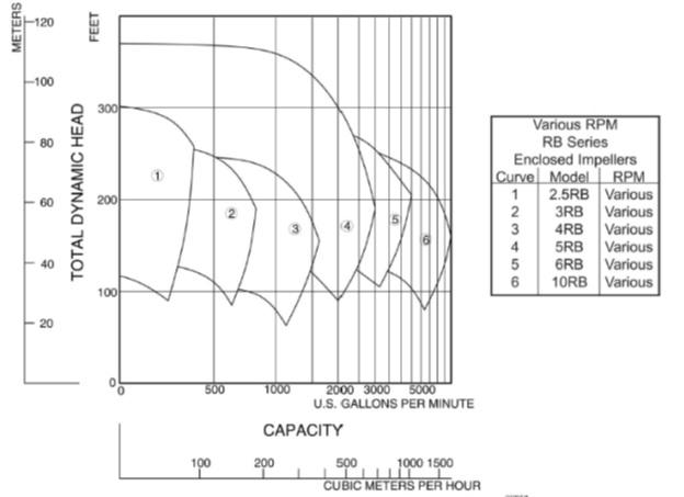 напорная характеристика насоса cornell rb