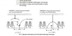 prokhod-kollektora-cherez-listvennuyu-kronu