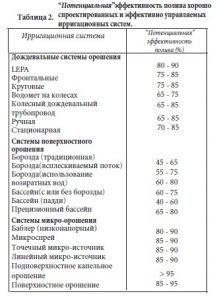 tablice-2-potencialnye-pokazateli-effektivnosti-poliva